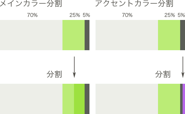カラー分割方法